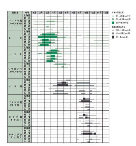 花粉飛散時期カレンダー